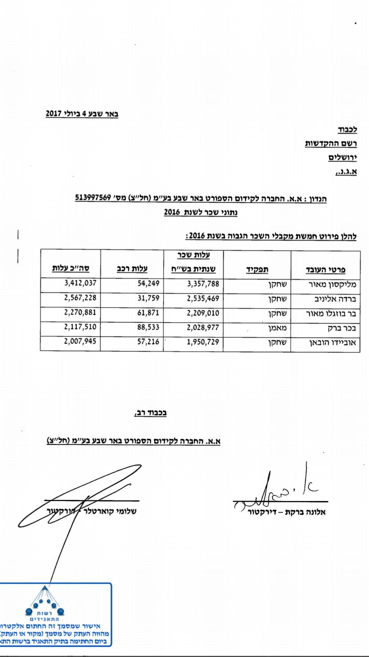 צמרת מקבלי השכר בהפועל באר שבע ב-2016 ()