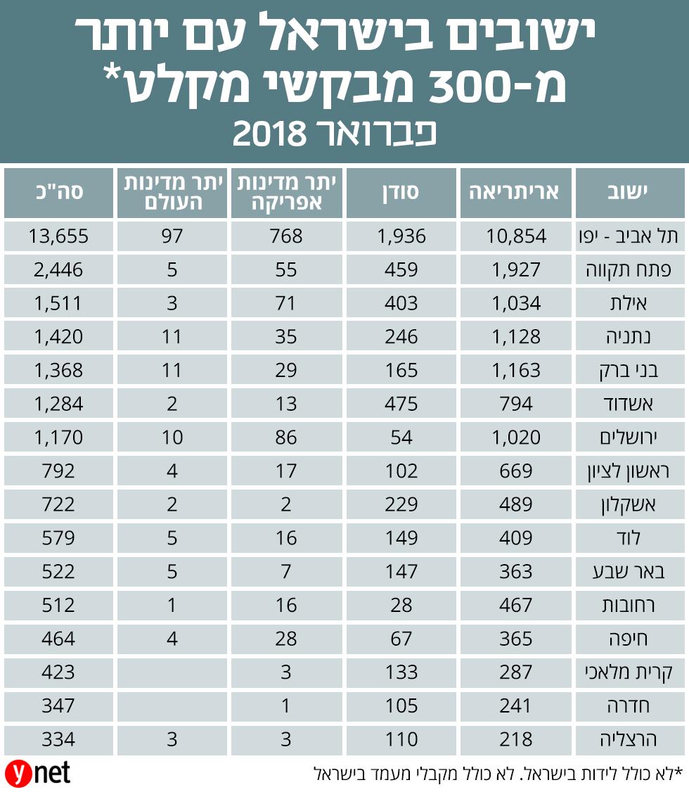 ישובים בישראל עם יותר מ-300 מבקשי מקלט, פברואר 2018 ()