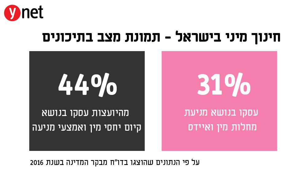 חינוך מיני בישראל - תמונת מצב בתיכונים  ()