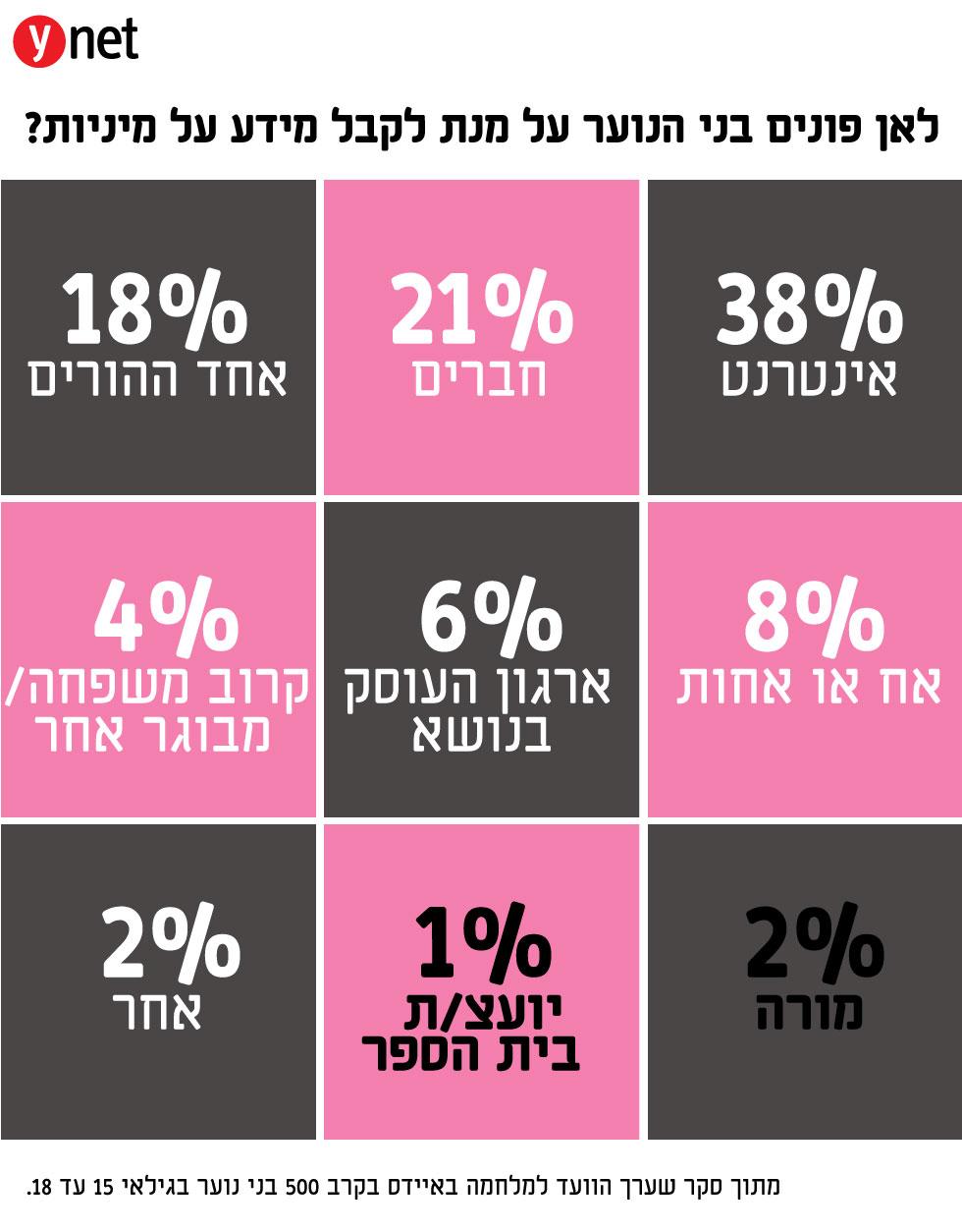 חינוך מיני בישראל - תמונת מצב בחטיבות הביניים  ()