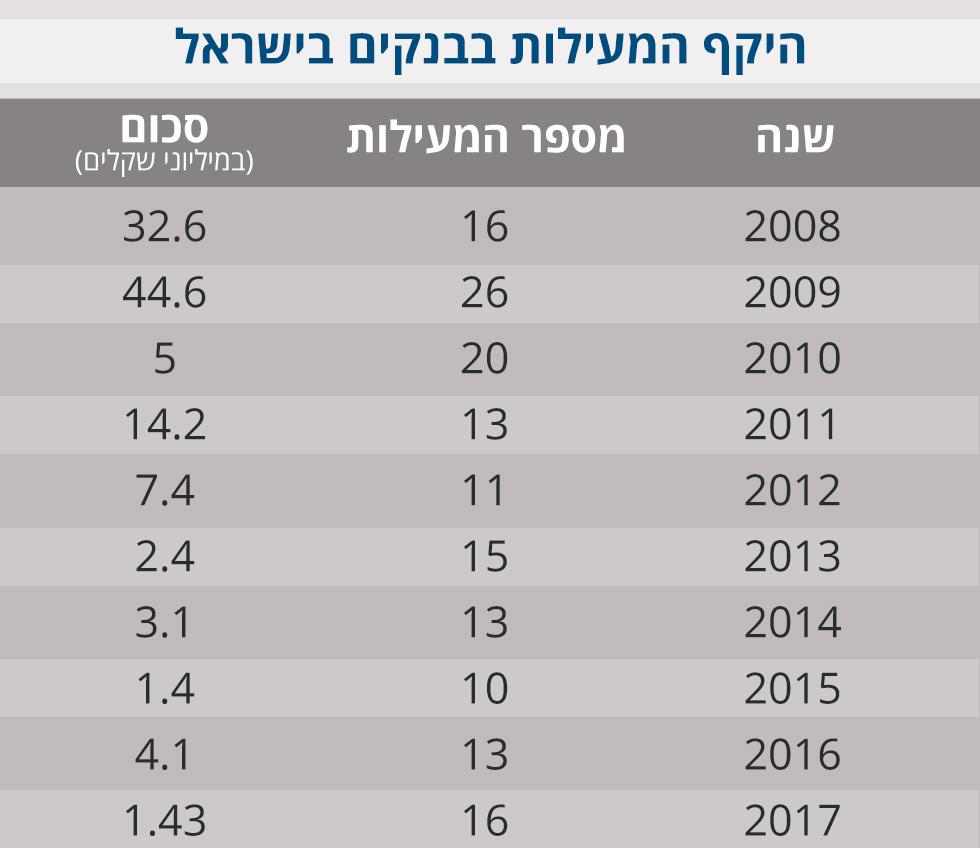 טבלת מעילות בנקים 2008-2018 ()