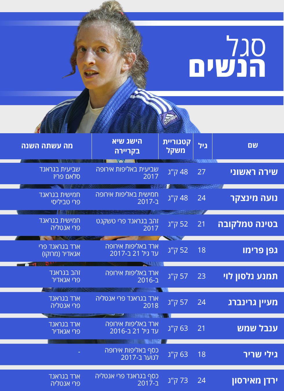 ג'ודו סגל נשים אליפות אירופה ()