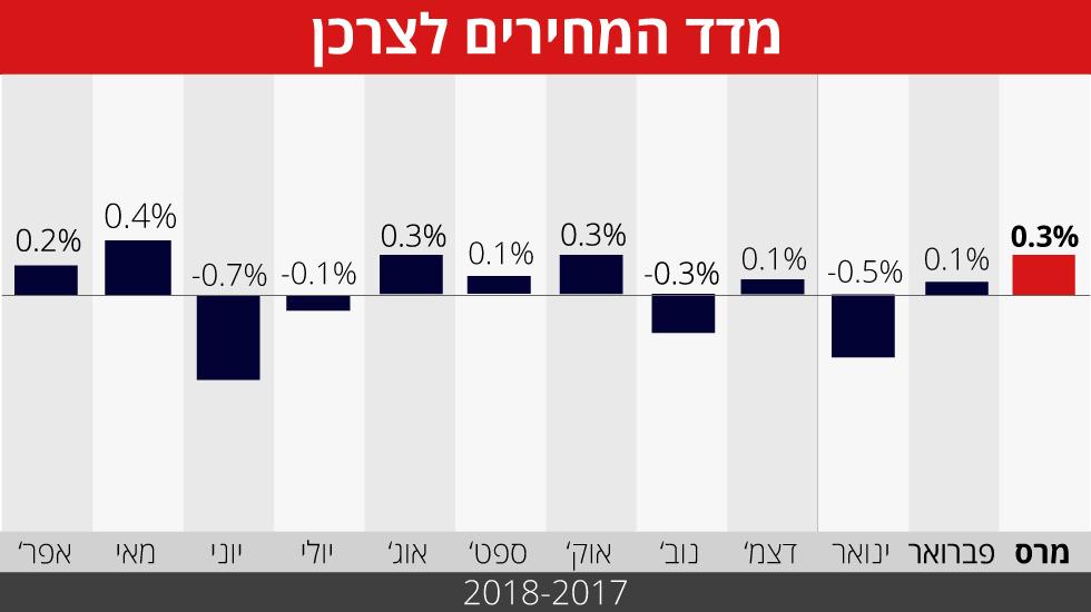 מדד המחירים לצרכן אינפו מרץ 2018 ()