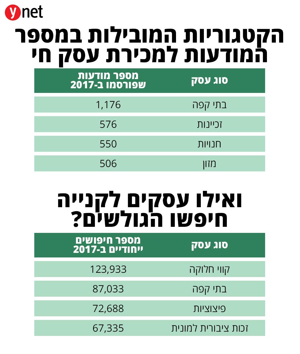 נתונים אתר יד 2 (מקור: אתר יד 2)