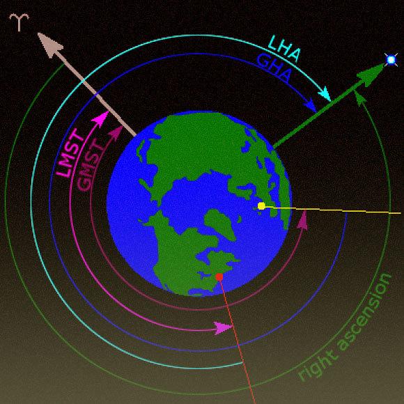 המחשה של ממערכת הקואורדינטות על בסיס זו של כדור הארץ במבט מעל הקוטב הצפוני (צילום: ויקיפדיה, Tfr000)