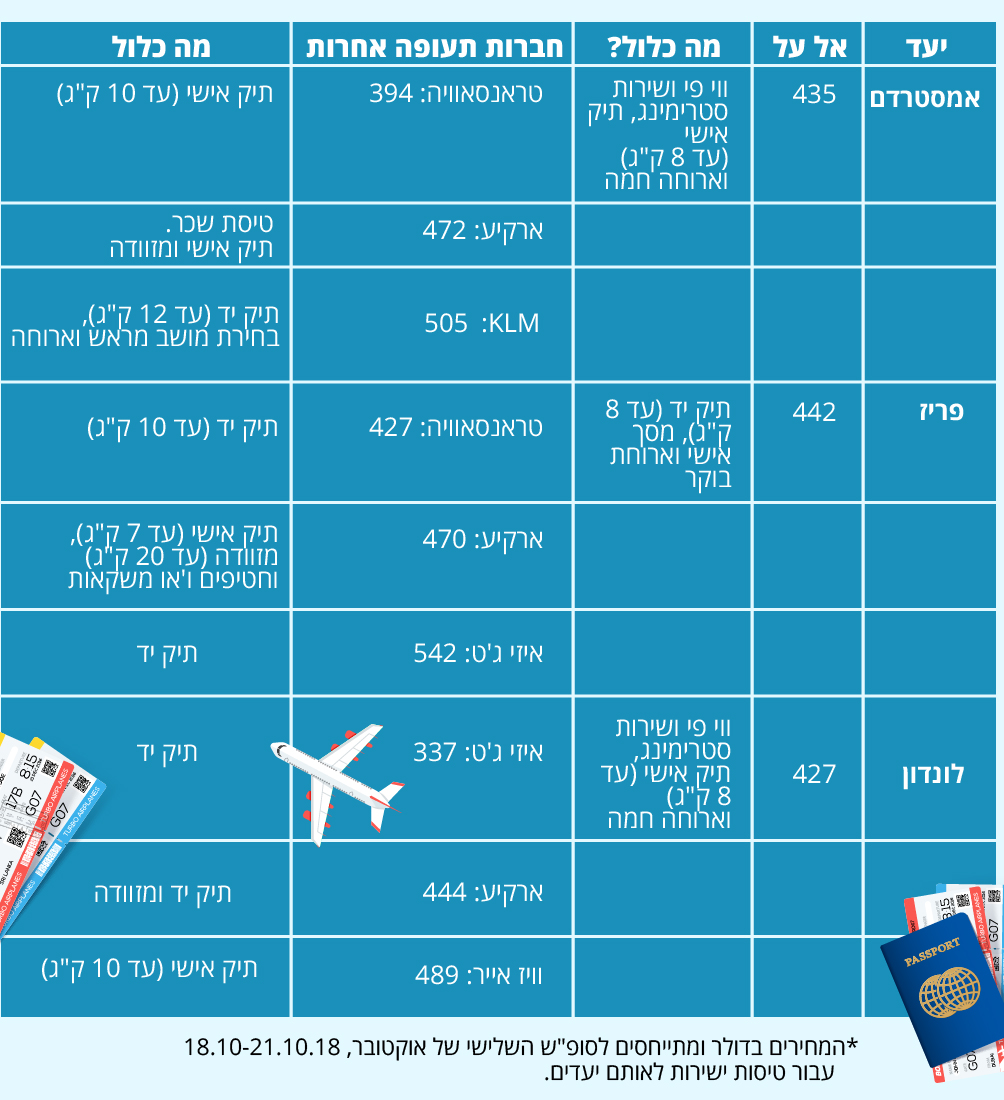 השוואת מחירים בין החברות התעופה ()