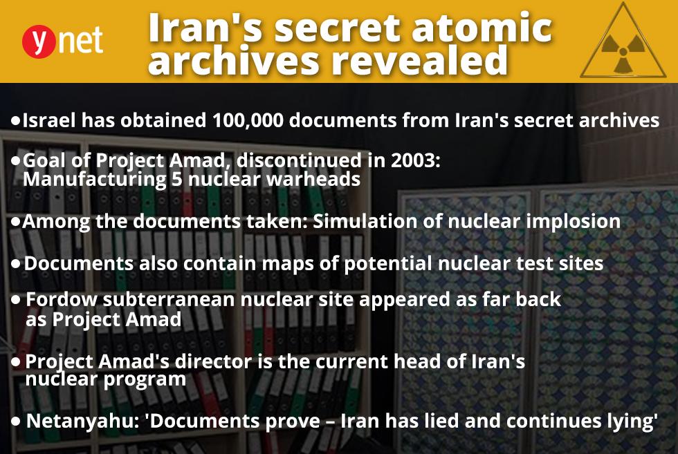 Iran nuclear program infographic (Ynet)