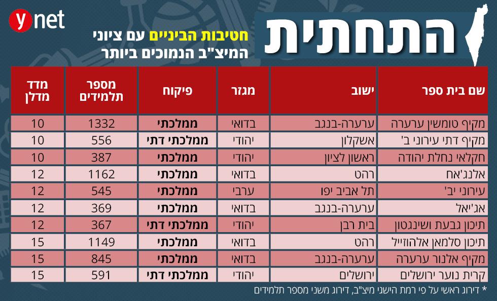אינפו מפת החינוך של ישראל  ()