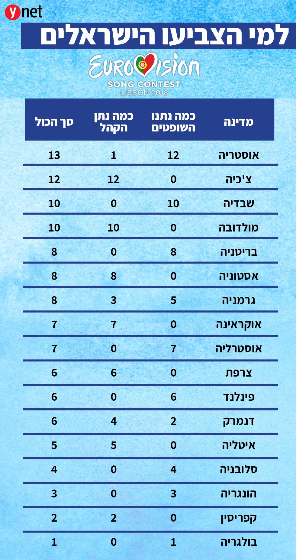 טבלת ההצבעות של ישראל לאירוויזיון ()