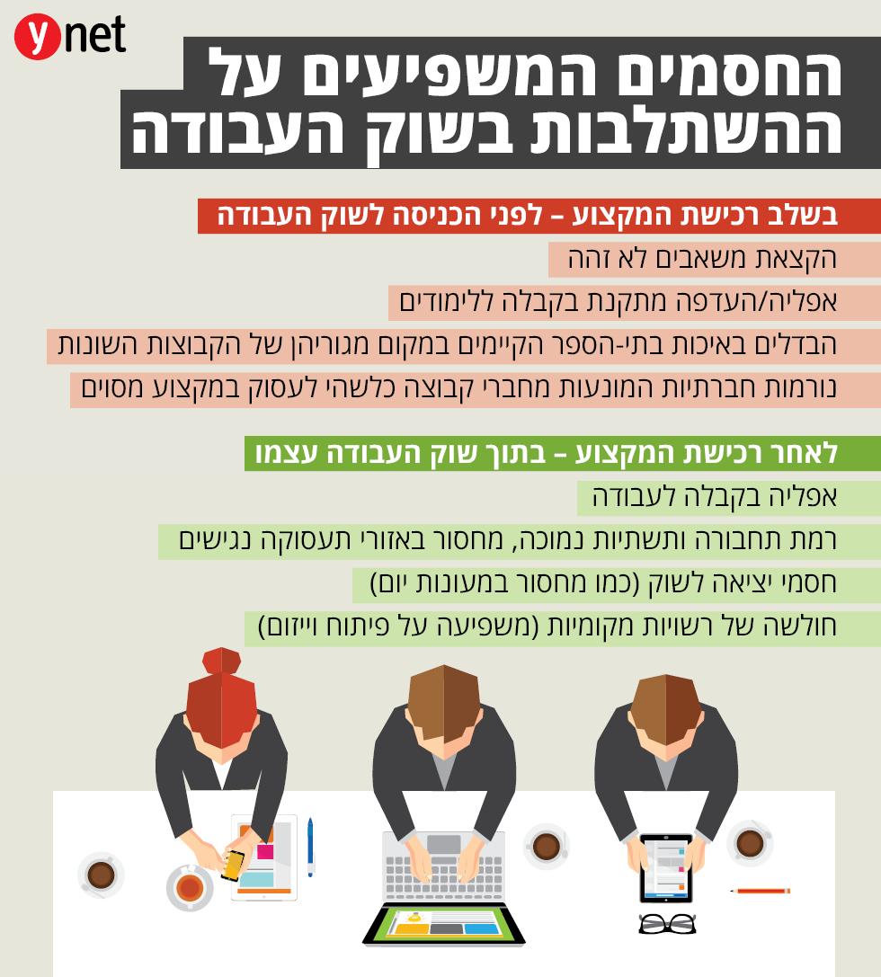 ערבים בשוק העבודה (מקור: המכון החרדי למחקרי מדיניות)