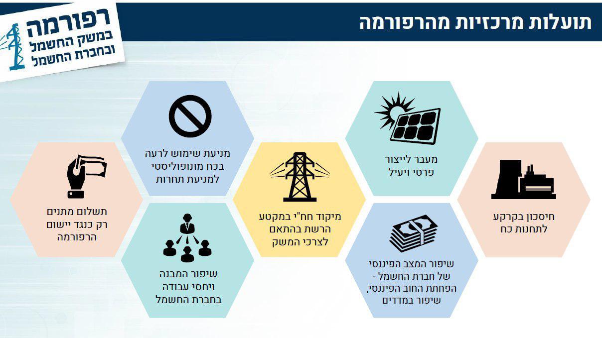 רפורמה חברת חשמל (מקור: משרד האוצר)