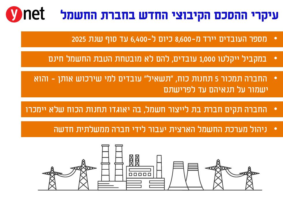 רפורמה בחברת החשמל ()