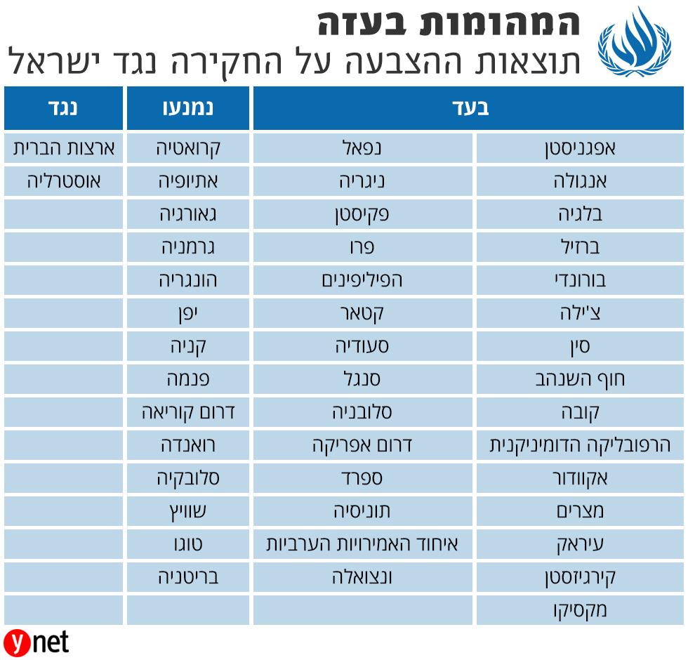 תוצאות ההצבעה של מועצת זכויות האדם של האו