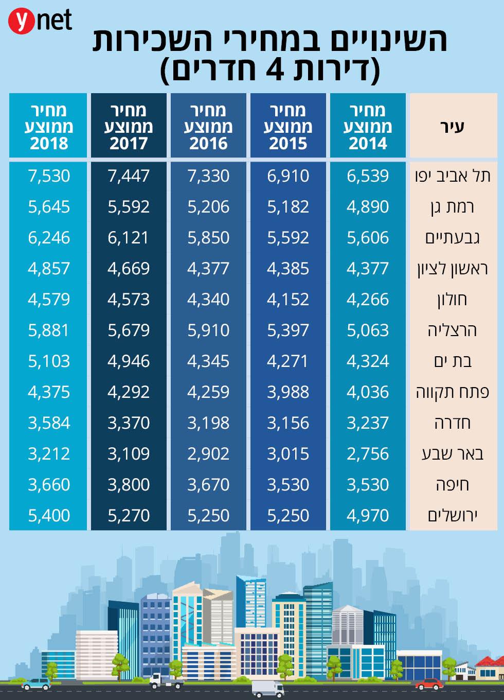 מחירי שכירות יד 2 (מקור: אתר יד 2)