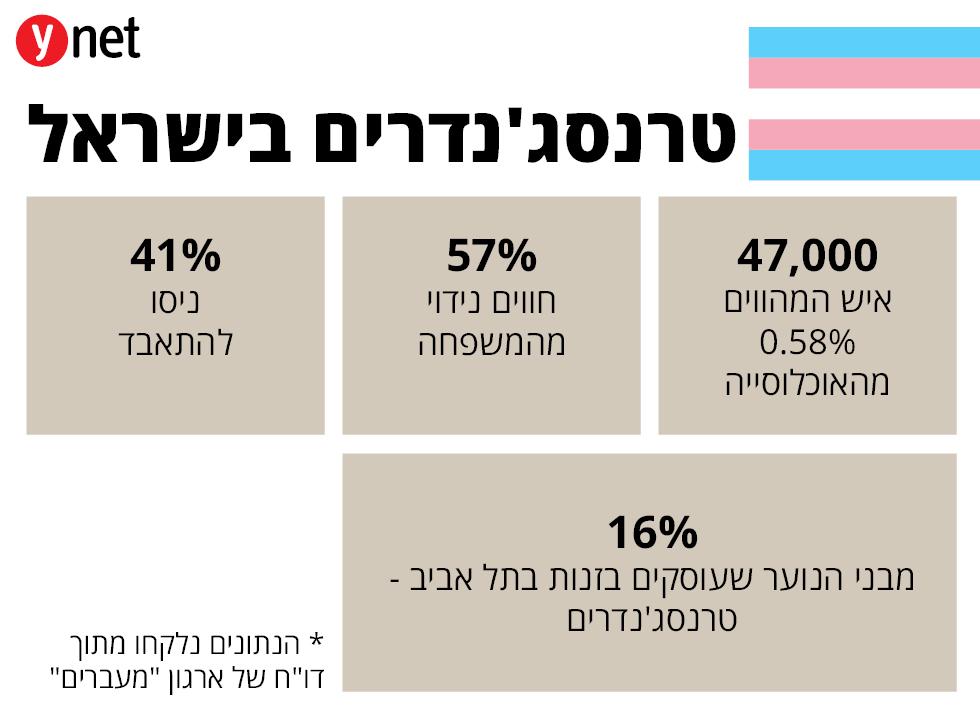 טרנסג'נדרים בישראל ()