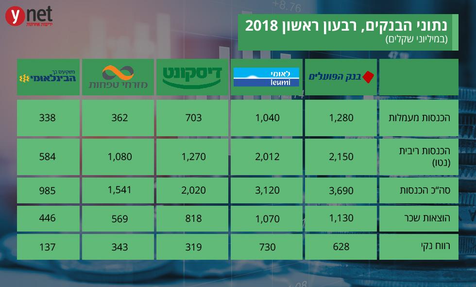 נתוני בנקים רבעון ראשון 2018 ()