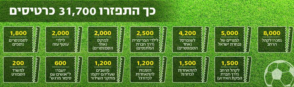 אינפו למשחק בין ישראל וארגנטינה ()