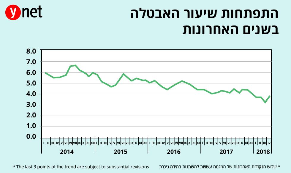 גרף התפתחות שיעור האבטלה בשנים האחרונות (מקור: הלמ