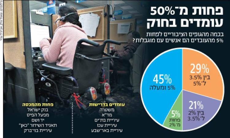 פחות מ-50% עומדים בחוק
