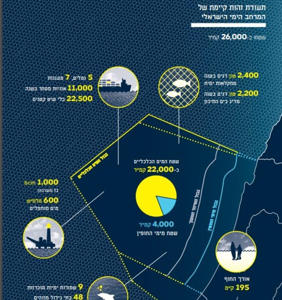 (צילום: מתוך התוכנית הימית של הטכניון)