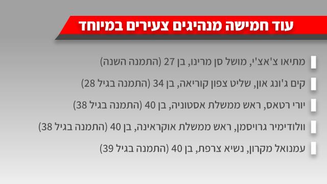 אינפו גרפיקה אינפוגרפיקה סבסטיאן קורץ קנצלר אוסטריה ביקור ב ישראל מנהיגים צעירים ()