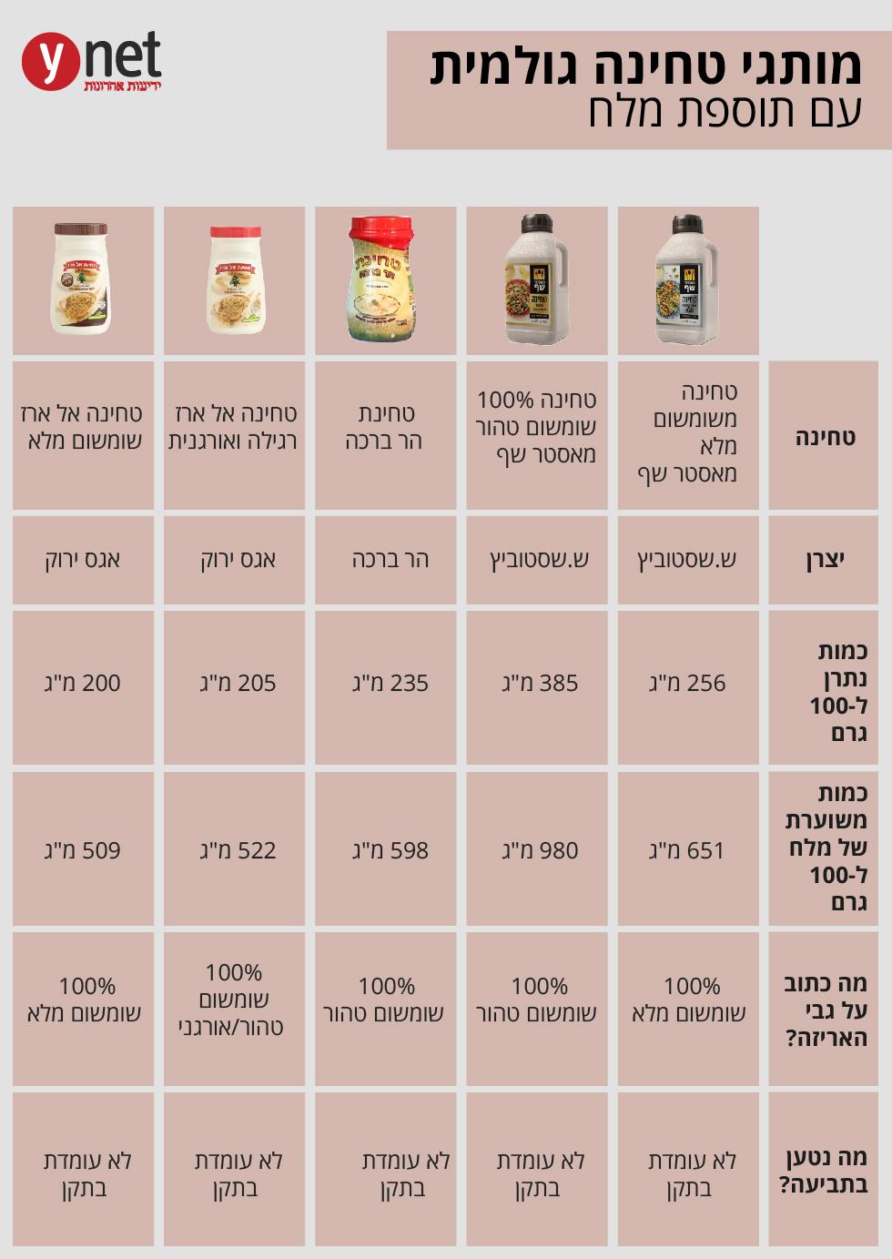 טחינה עם מלח תביעה ייצוגית ()