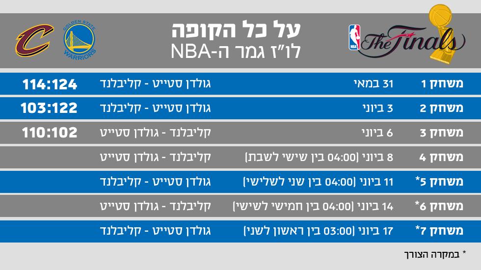 NBA אינפו גולדן סטייט קליבלנד אחרי משחק מספר 3 ()