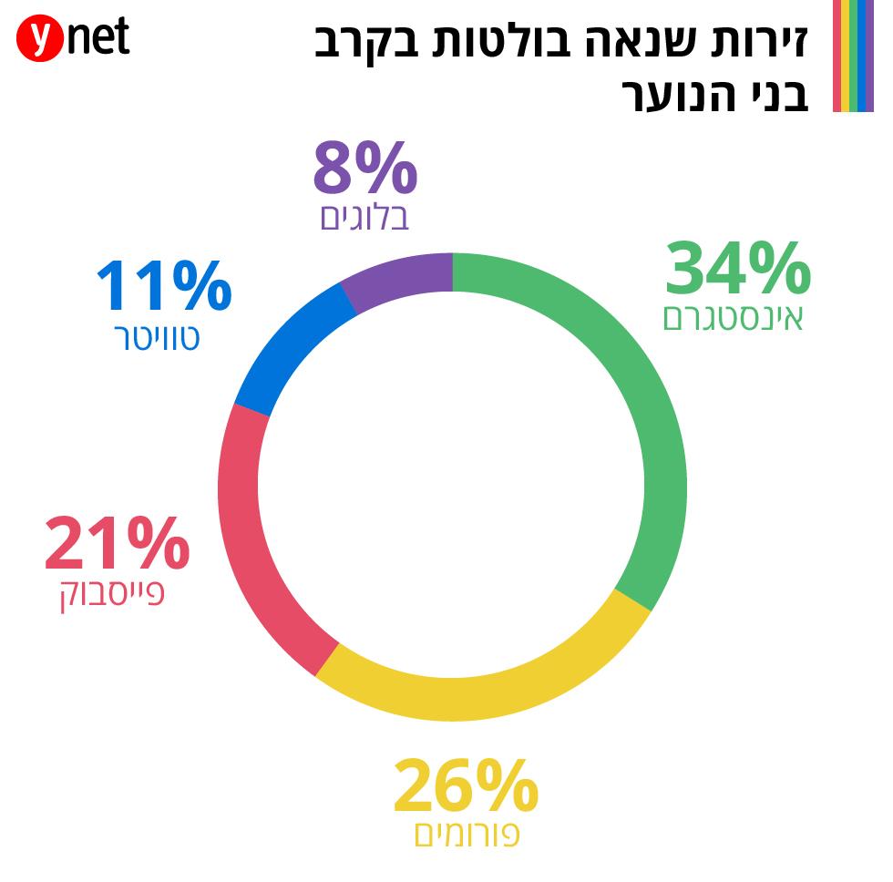 אינפו גרפיקה מצעד הגאווה תל אביב קהילה גאה תגובות תגובה פוגענית שנאה ()
