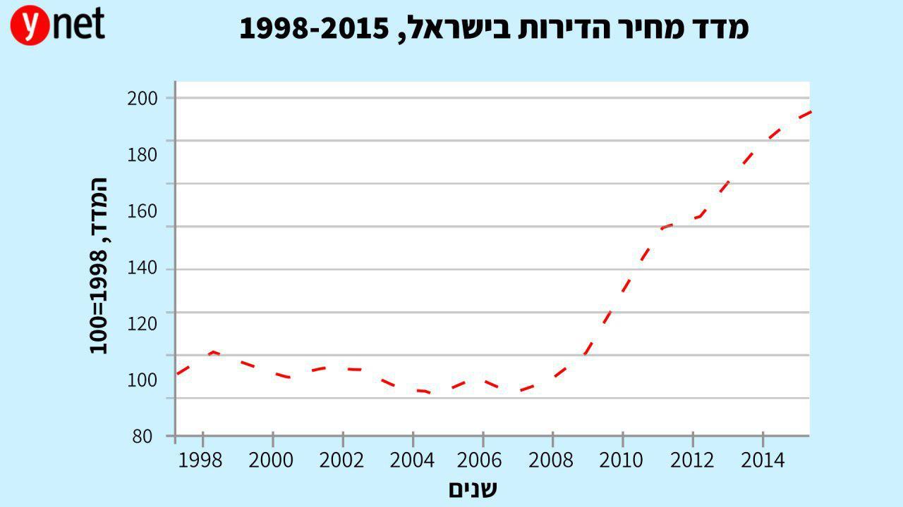 גרף מדד מחירי הדירות בישראל, 1998-2015 (מכון אלרוב)