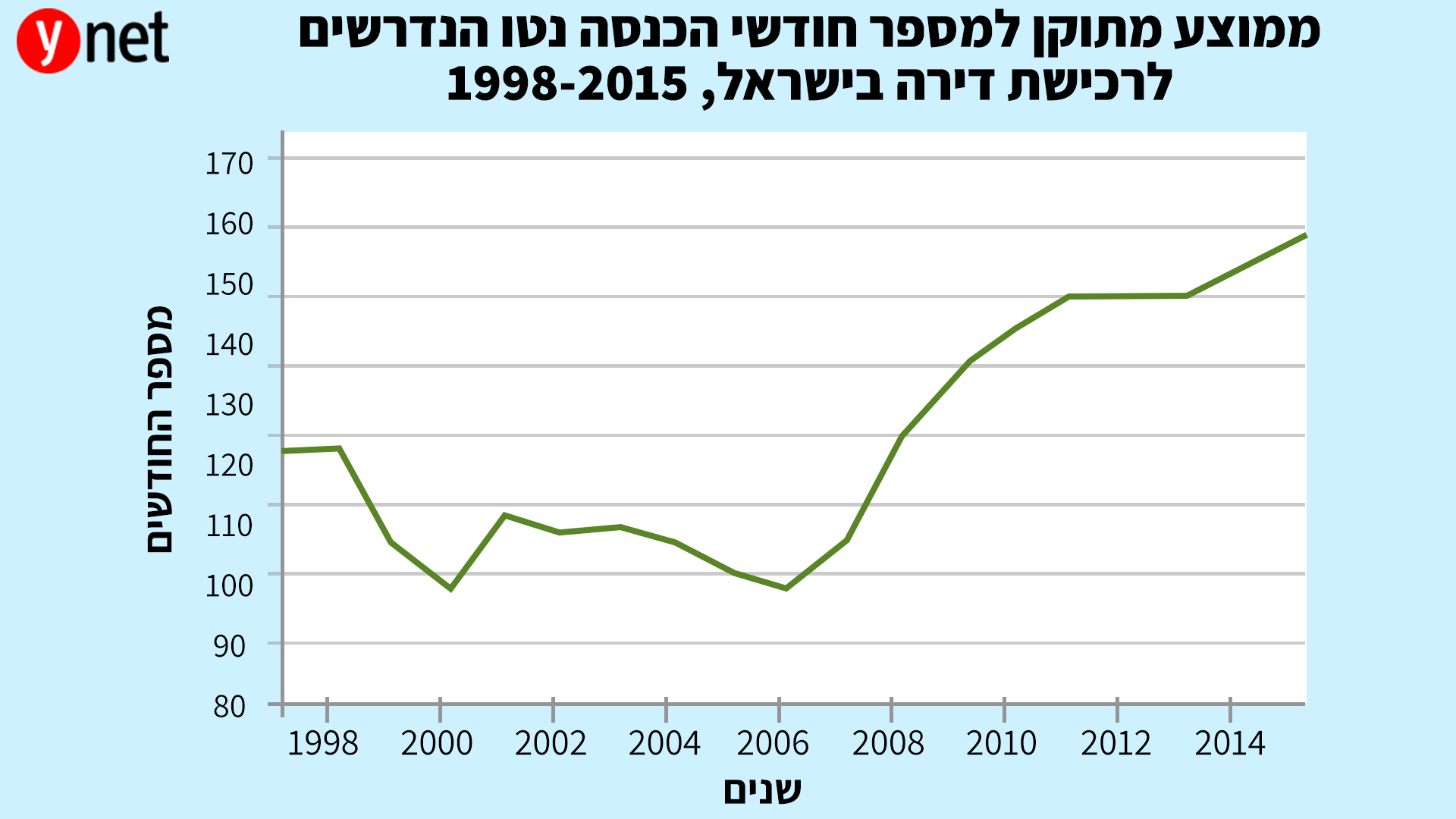 גרף ממוצע מתוקן למספר חודשי הכנסה נטו הנדרשים לרכישת דירה בישראל (מכון אלרוב)