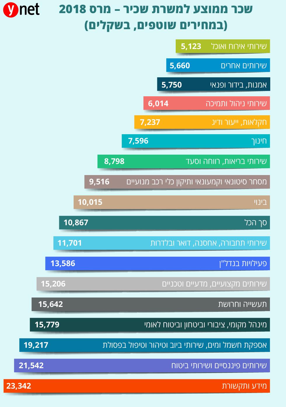 גרף שכר ממוצע למשרת שכיר, מרץ 2018 (למ