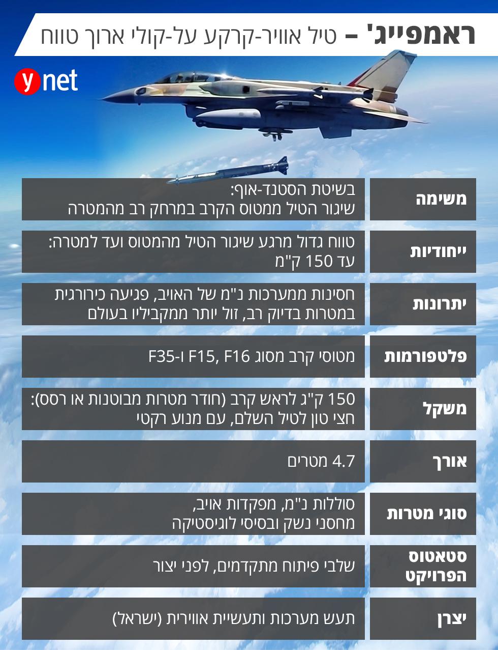 ישראל פתחה טילים חדשים שהפכו את רוסיה לבדיחה-טיל ישראלי חדש בשם RAMPAGE יכול להשמיד את הS300 בסוריה 11111