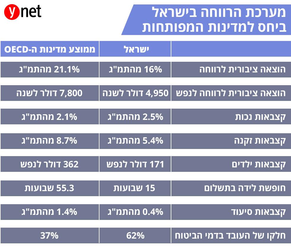 מערכת הרווחה בישראל ביחס למדינות המפותחות ()