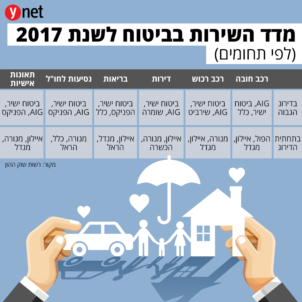 מדד השירות בביטוח לשנת 2017 ()