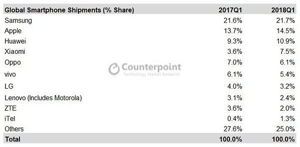 מכירות סמארטפונים באחוזים (צילום מסך: CounterPoint)