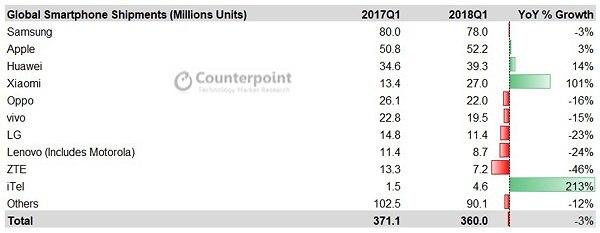 מכירות סמארטפונים במיליוני יחידות (צילום מסך: CounterPoint)