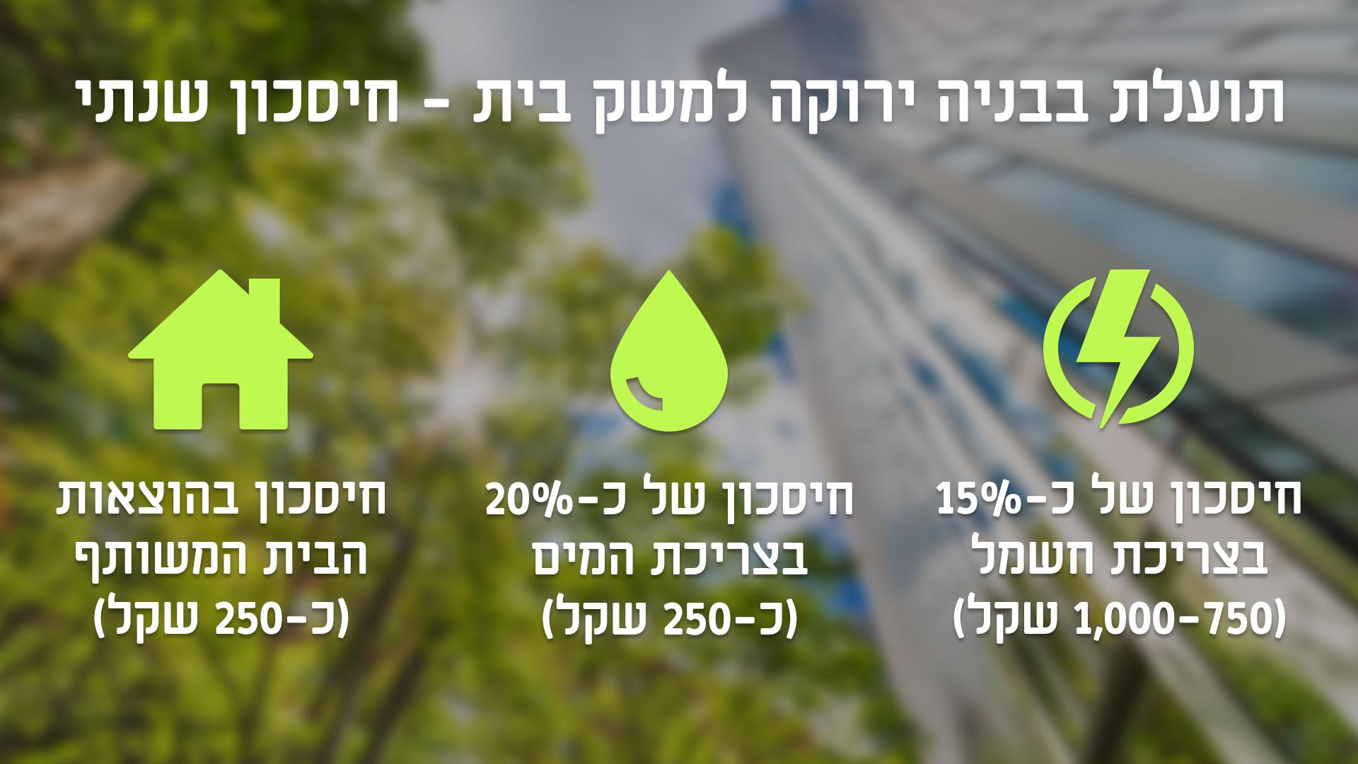 חיסכון מבניה ירוקה ()