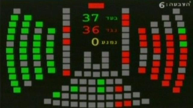 The vote on the bill: 37 in favor, 36 against (Photo: Knesset Channel)