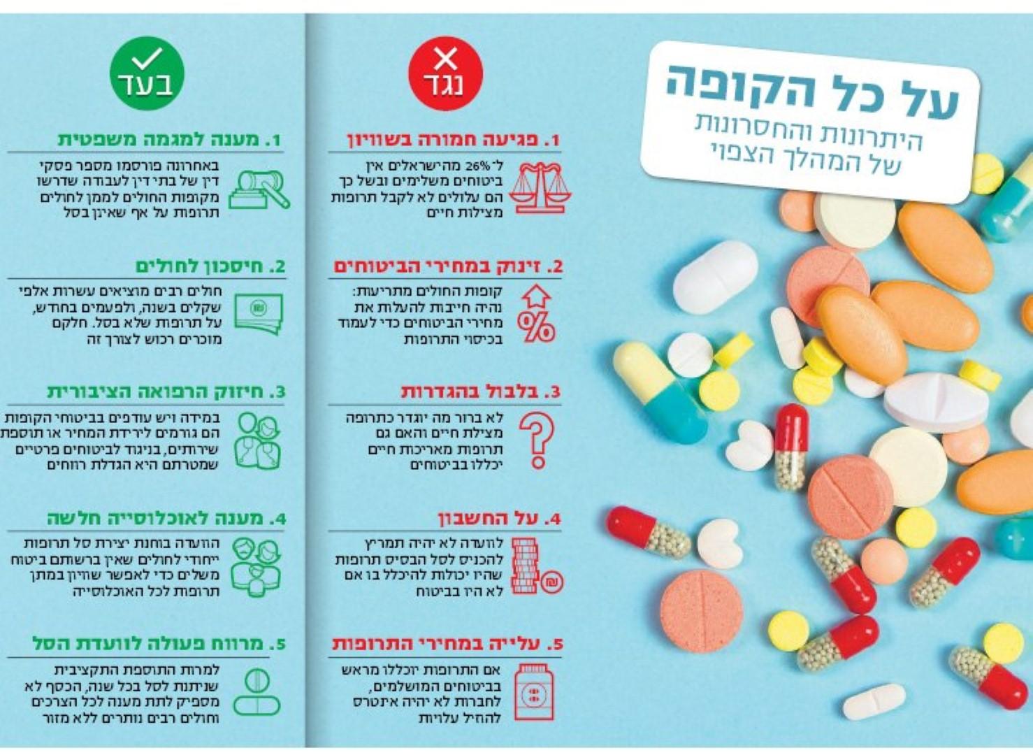 מהפכת סל התרופות: חולים יקבלו תרופות מצילות חיים דרך הקופה 67_(Large)