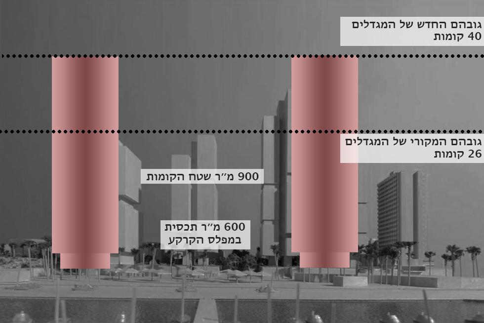 חברי הוועדה כלל לא נחשפו לתוכניות המלאות של היזמים. אך לנוכח ההסברים שלהם בדיון, הנה התצורה האפשרית של המגדלים (הדמיה: הילה שמר על בסיס דימוי מקורי של tel-aviv.gov.il )