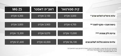 השוואת עלויות רכבי פנאי ()