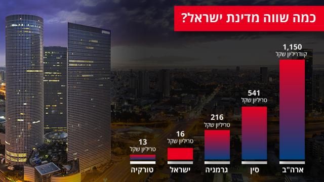 שווי מדינת ישראל ביחס למדינות אחרות ()