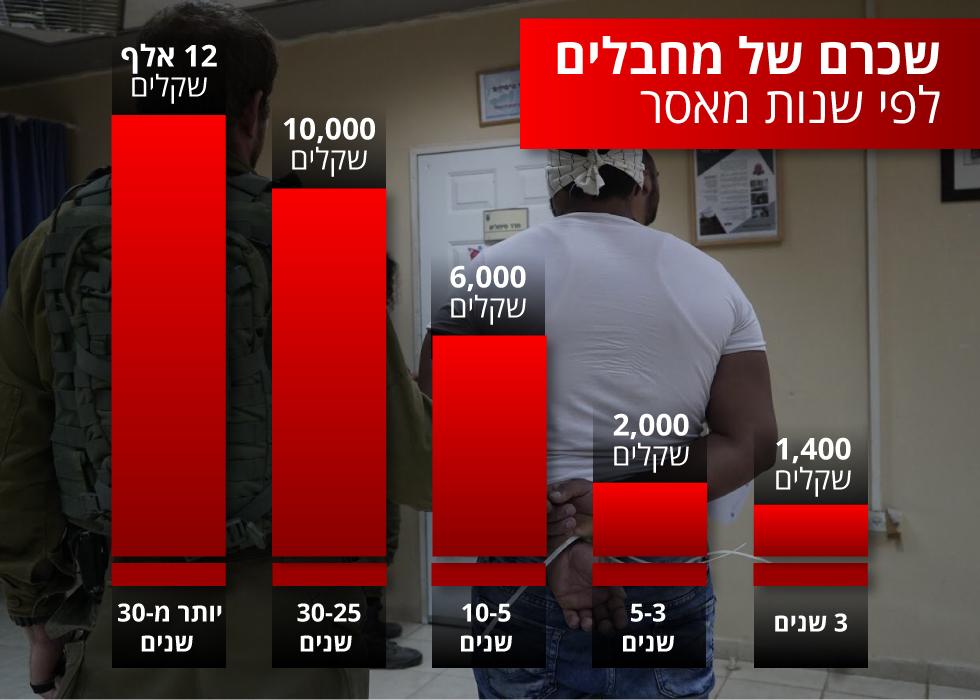 שכרם של מחבלים לפי שנות מאסר (צילום: דובר צה