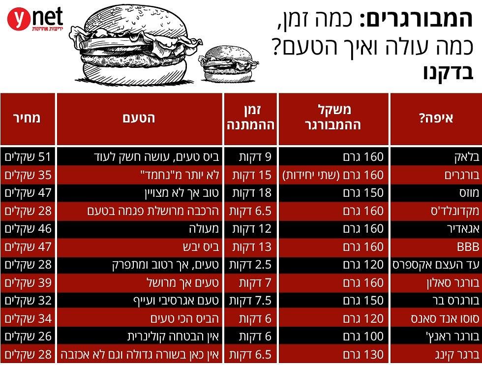 טבלת המבורגרים (  )
