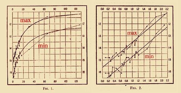 הקשר בין המחזוריות של כוכב לבהירותו, על סקלה רגילה (משמאל) ולוגריתמית. הגרפים המקוריים של ליוויט (מקור: spiff.rit.edu)