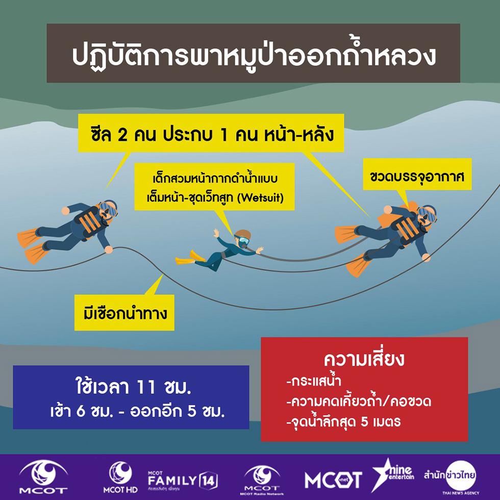 תאילנד אינפו גרפיקה תאילנדית ילדים מערה חילוץ ()