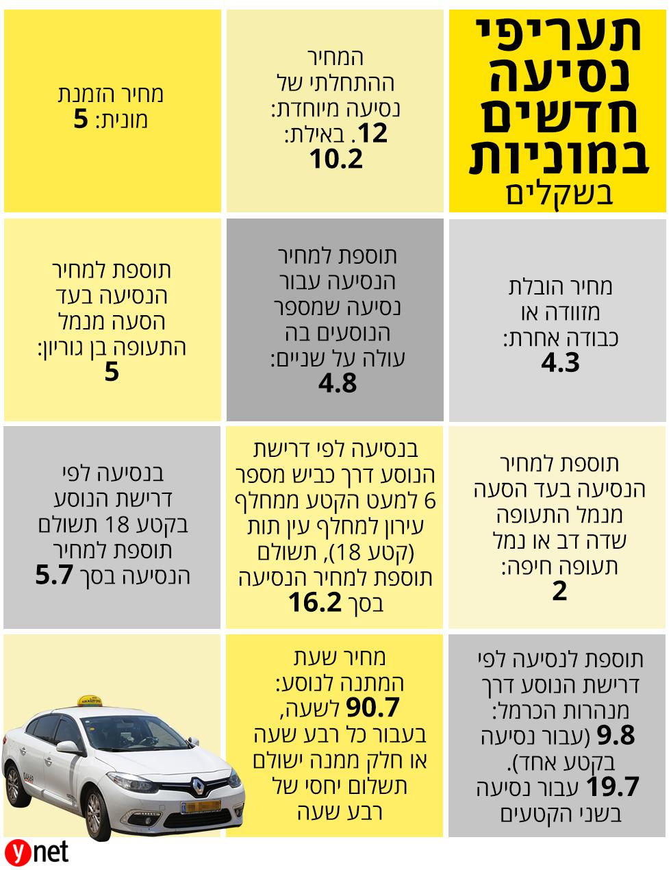 מחירי נסיעה במונית ()