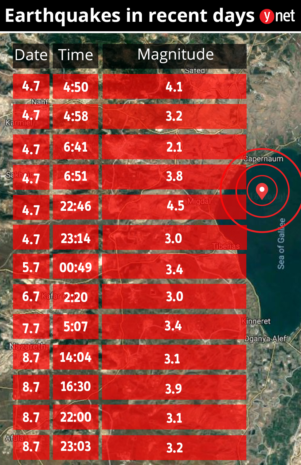 Earthquakes in Israel
