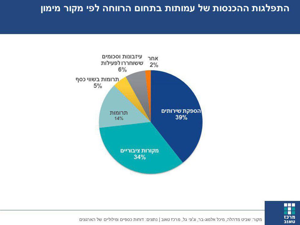 התפלגות ההכנסות של עמותות בתחום הרווחה לפי מקורות מימון ()