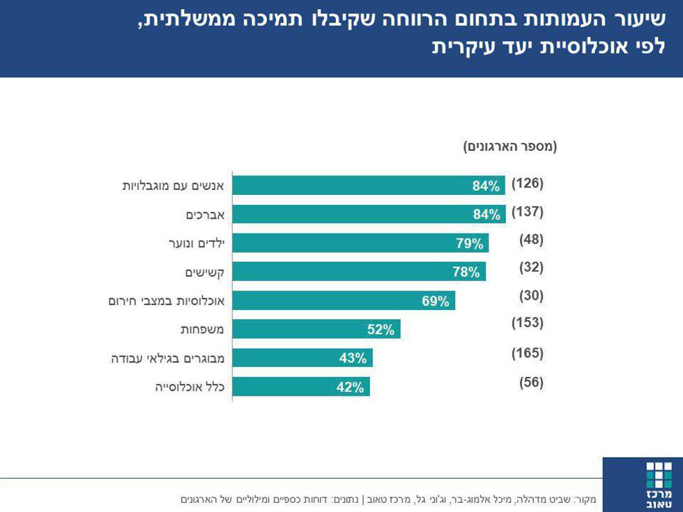 יעור העמותות בתחום הרווחה שקיבלו תמיכה ממשלתית, לפי אוכלוסיות יעד עיקריות ()